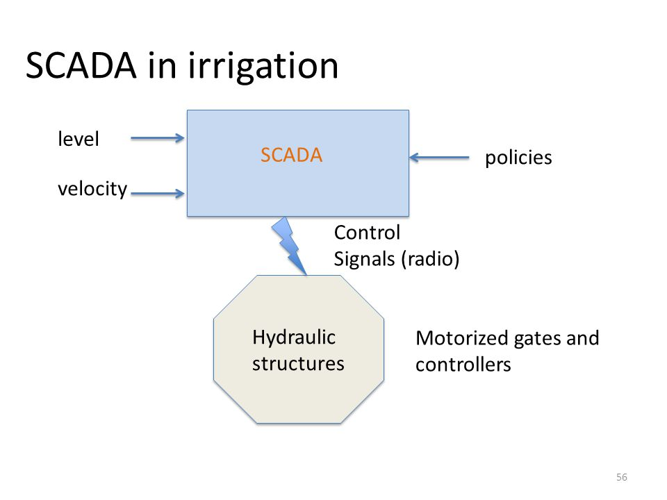 SCADA in irrigation 56 SCADA level velocity Hydraulic structures policies Control Signals (radio) Motorized gates and controllers