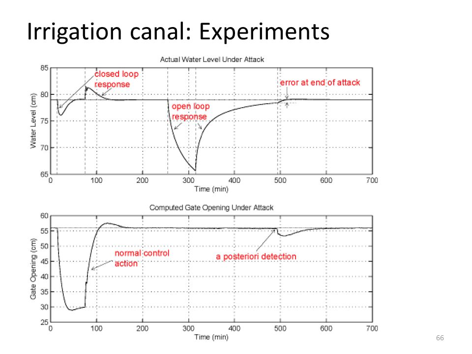 Irrigation canal: Experiments 66