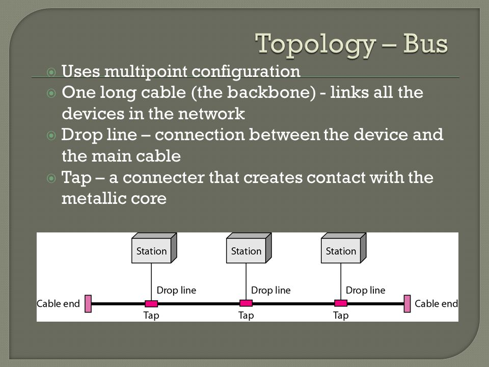  Uses multipoint configuration  One long cable (the backbone) - links all the devices in the network  Drop line – connection between the device and the main cable  Tap – a connecter that creates contact with the metallic core