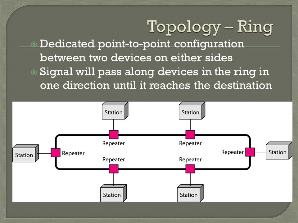  Dedicated point-to-point configuration between two devices on either sides  Signal will pass along devices in the ring in one direction until it reaches the destination