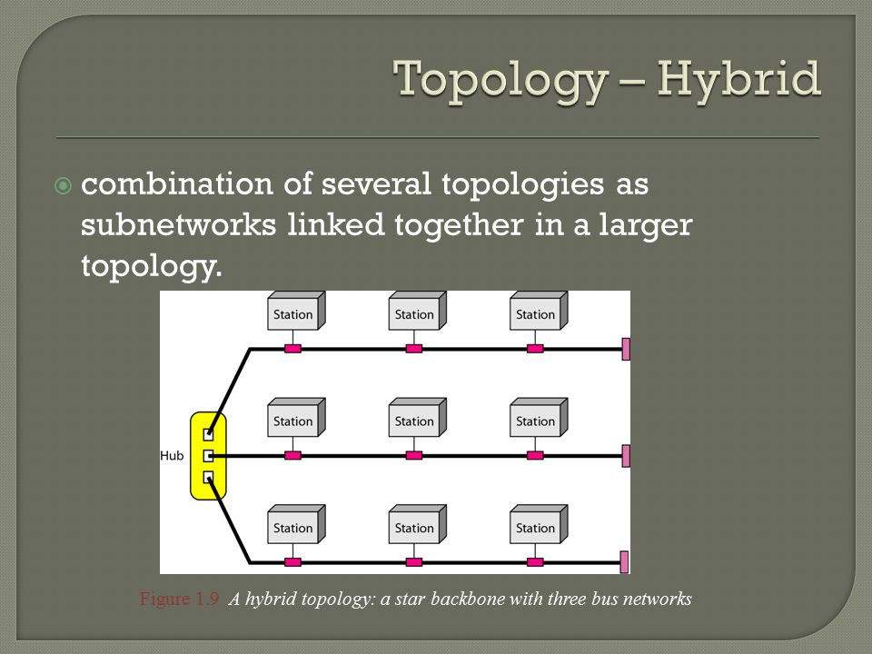  combination of several topologies as subnetworks linked together in a larger topology.