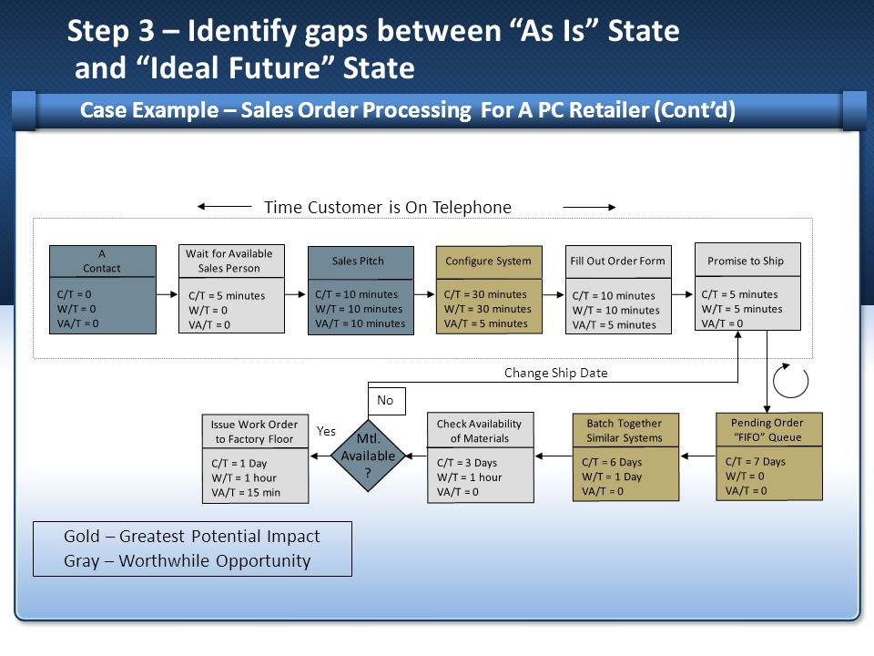 "Step 3 – Identify gaps between ""As Is"" State and ""Ideal Future"" State Case Example – Sales Order Processing For A PC Retailer (Cont'd) Wait for Availa"