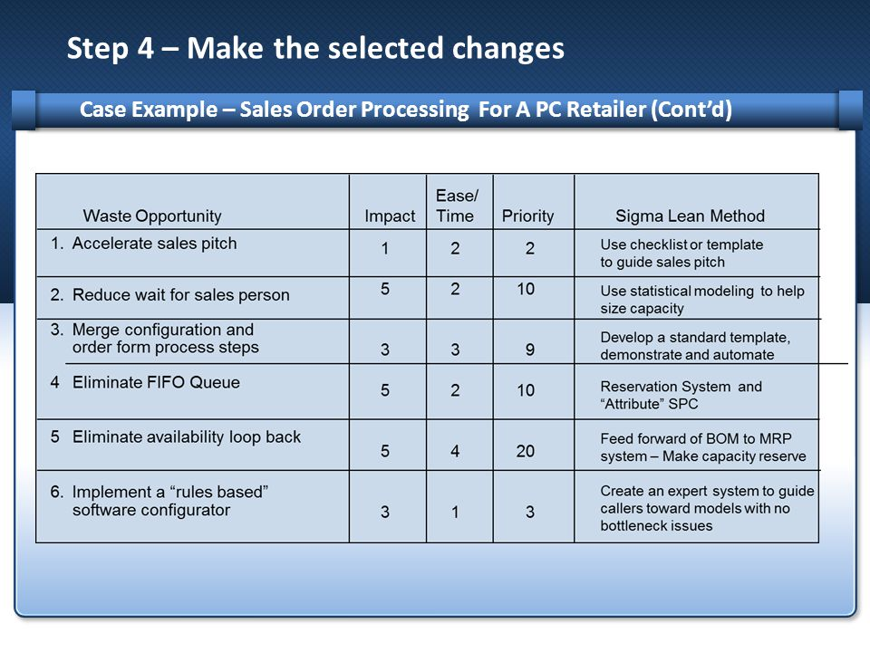 Step 4 – Make the selected changes Case Example – Sales Order Processing For A PC Retailer (Cont'd)