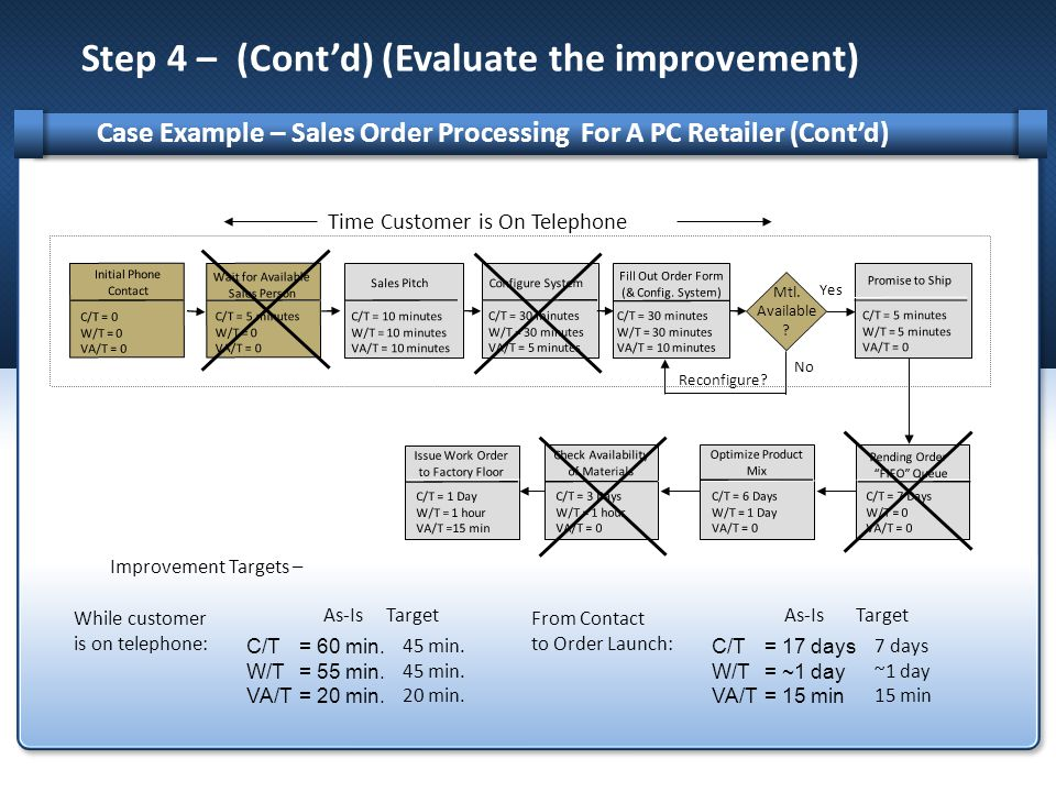 Step 4 – (Cont'd) (Evaluate the improvement) Case Example – Sales Order Processing For A PC Retailer (Cont'd) Time Customer is On Telephone Wait for Available Sales Person Initial Phone Contact C/T = 0 W/T = 0 VA/T = 0 C/T = 5 minutes W/T = 0 VA/T = 0 Sales Pitch C/T = 10 minutes W/T = 10 minutes VA/T = 10 minutes Configure System C/T = 30 minutes W/T = 30 minutes VA/T = 5 minutes Fill Out Order Form (& Config.