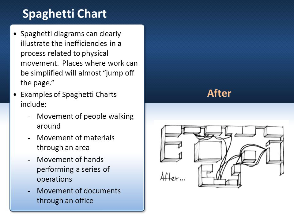 Spaghetti Chart Spaghetti diagrams can clearly illustrate the inefficiencies in a process related to physical movement. Places where work can be simpl
