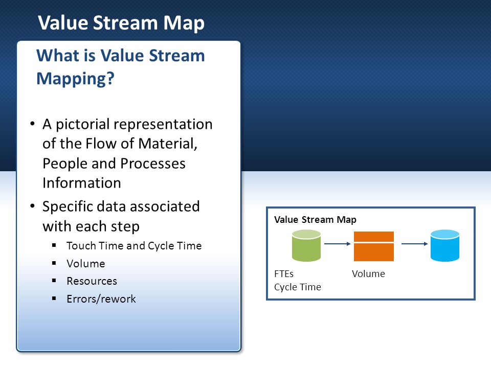 Value Stream Map Description Measurement *Time for all steps measured in days/hours/minutes/seconds Product variations Cycle Time* (C/T) Wait Time* (Wait) Value Add Time* (VA/T) Setup Time* (S/T) Working Time (W/T) Uptime Number of distinct types of products in each process step Time elapsing between 1 completed item and the next completed item (includes wait time) Time spent by the item in a queue The time an operator actually touches the item (touch time) Time from last good piece of one product (or service) to the first good piece of the next product (or service) Maximum theoretical time for each step (minus break, meeting, and clean up) Actual amount of time available to process items Capture StDev and average Key process measurements.