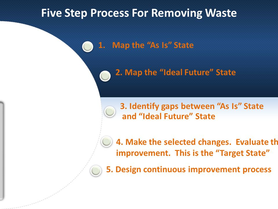 1.Map the As Is State 2. Map the Ideal Future State 3.