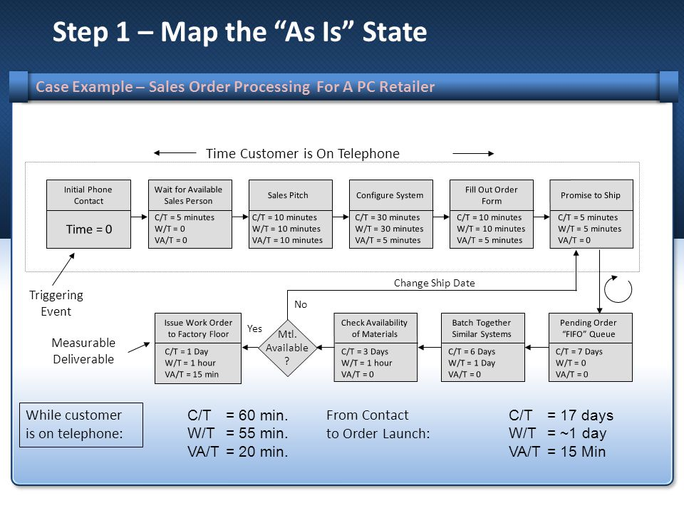 Step 1 – Map the As Is State Case Example – Sales Order Processing For A PC Retailer Wait for Available Sales Person Initial Phone Contact Time = 0 C/T = 5 minutes W/T = 0 VA/T = 0 Sales Pitch C/T = 10 minutes W/T = 10 minutes VA/T = 10 minutes Configure System C/T = 30 minutes W/T = 30 minutes VA/T = 5 minutes Fill Out Order Form C/T = 10 minutes W/T = 10 minutes VA/T = 5 minutes Promise to Ship C/T = 5 minutes W/T = 5 minutes VA/T = 0 Pending Order FIFO Queue C/T = 7 Days W/T = 0 VA/T = 0 Batch Together Similar Systems C/T = 6 Days W/T = 1 Day VA/T = 0 Check Availability of Materials C/T = 3 Days W/T = 1 hour VA/T = 0 Issue Work Order to Factory Floor C/T = 1 Day W/T = 1 hour VA/T = 15 min Mtl.