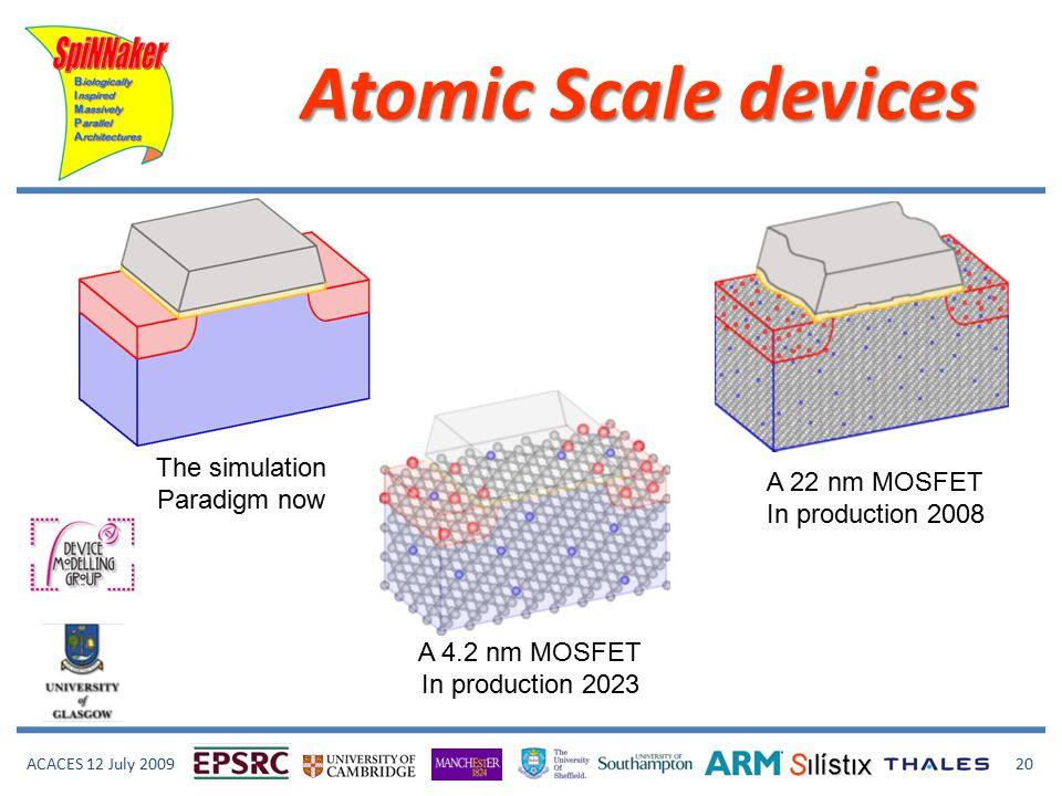 ACACES 12 July 2009 20 Atomic Scale devices The simulation Paradigm now A 4.2 nm MOSFET In production 2023 A 22 nm MOSFET In production 2008