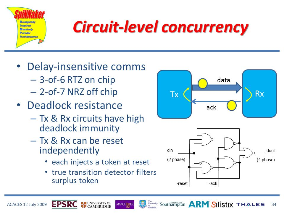 ACACES 12 July 2009 34 Circuit-level concurrency Delay-insensitive comms – 3-of-6 RTZ on chip – 2-of-7 NRZ off chip Deadlock resistance – Tx & Rx circuits have high deadlock immunity – Tx & Rx can be reset independently each injects a token at reset true transition detector filters surplus token din (2 phase) dout (4 phase) ¬reset¬ack Tx Rx data ack