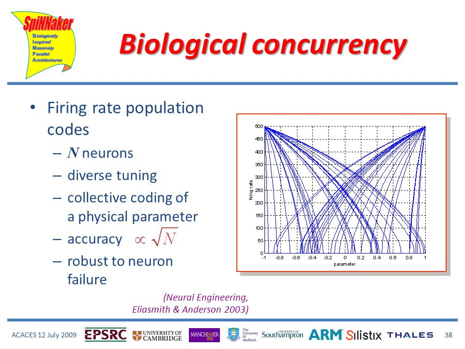 ACACES 12 July 2009 38 Firing rate population codes – N neurons – diverse tuning – collective coding of a physical parameter – accuracy – robust to neuron failure (Neural Engineering, Eliasmith & Anderson 2003) Biological concurrency