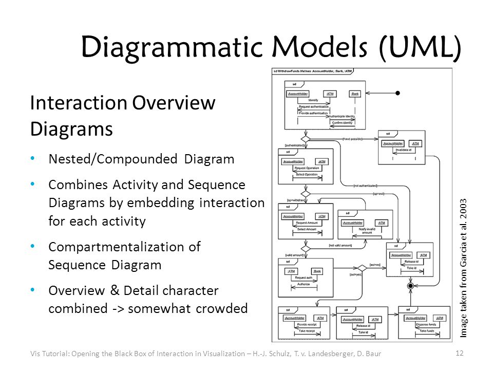 Diagrammatic Models (UML) Interaction Overview Diagrams Nested/Compounded Diagram Combines Activity and Sequence Diagrams by embedding interaction for each activity Compartmentalization of Sequence Diagram Overview & Detail character combined -> somewhat crowded 12 Vis Tutorial: Opening the Black Box of Interaction in Visualization – H.-J.
