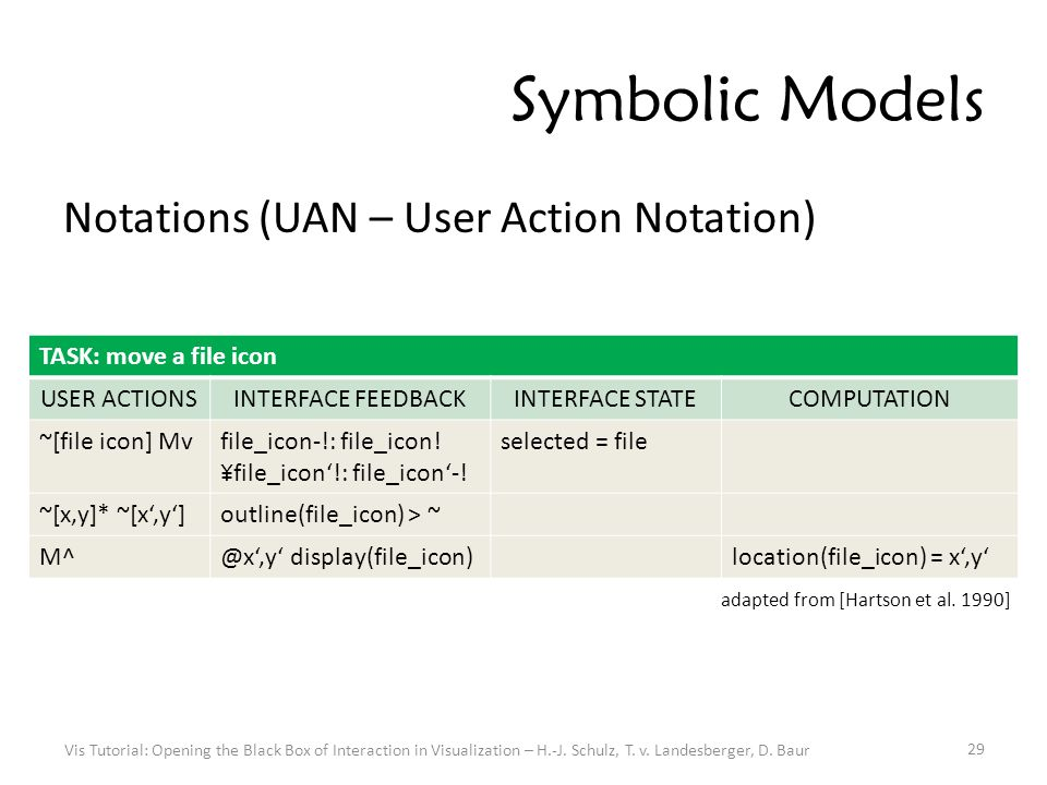 Symbolic Models Notations (UAN – User Action Notation) Vis Tutorial: Opening the Black Box of Interaction in Visualization – H.-J.