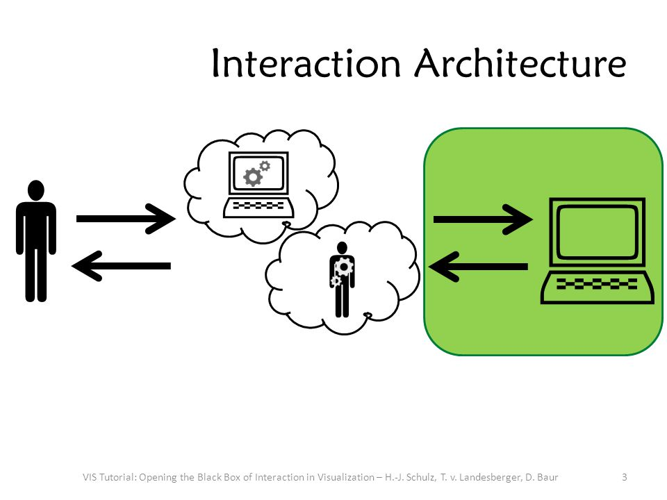 Interaction Architecture What happens between the computer receives an input and sends off an output.