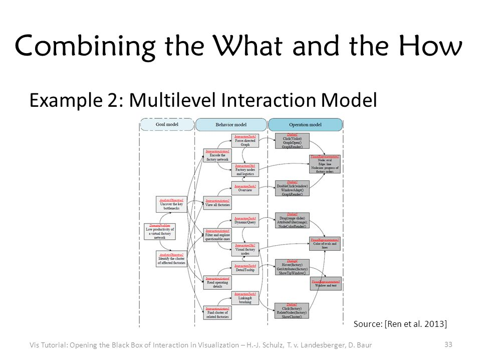 Combining the What and the How Example 2: Multilevel Interaction Model Vis Tutorial: Opening the Black Box of Interaction in Visualization – H.-J.