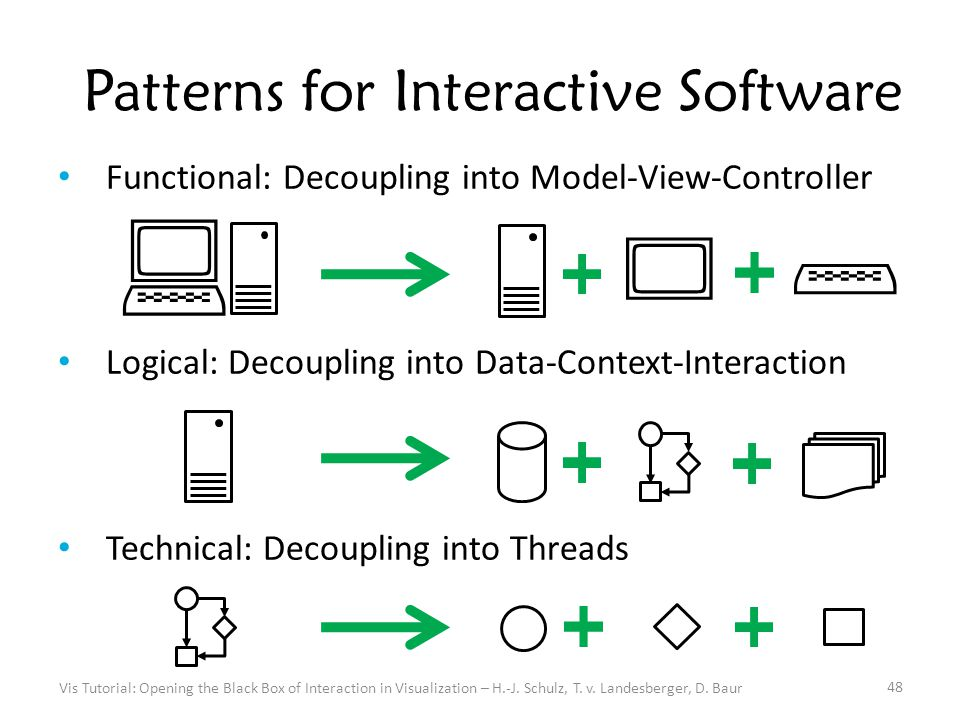 Patterns for Interactive Software Functional: Decoupling into Model-View-Controller Logical: Decoupling into Data-Context-Interaction Technical: Decoupling into Threads Vis Tutorial: Opening the Black Box of Interaction in Visualization – H.-J.