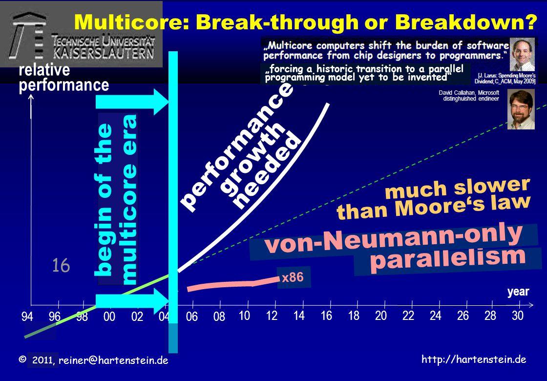 © 2010, reiner@hartenstein.de http://hartenstein.de TU Kaiserslautern 2011, 16 year relative performance 9496980002040608 1012141618202224262830 Multicore: Break-through or Breakdown.