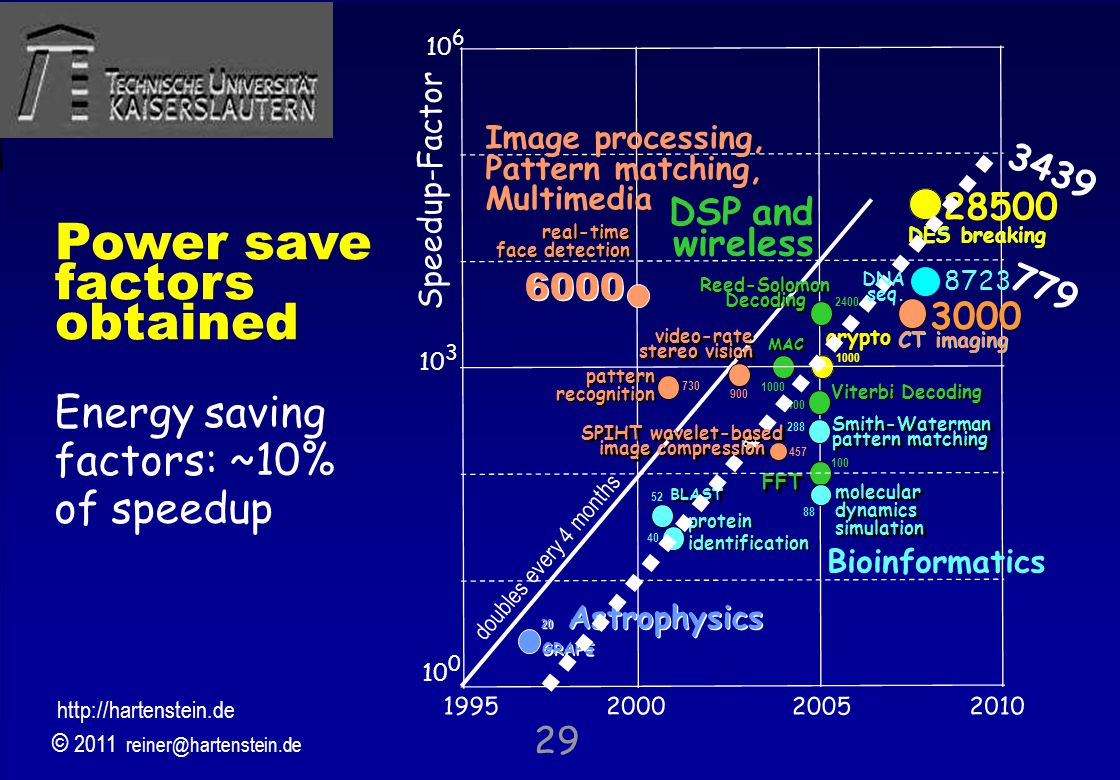 © 2010, reiner@hartenstein.de http://hartenstein.de TU Kaiserslautern 2011, Energy saving factors: ~10% of speedup 29 FFT 100 Reed-Solomon Decoding 24