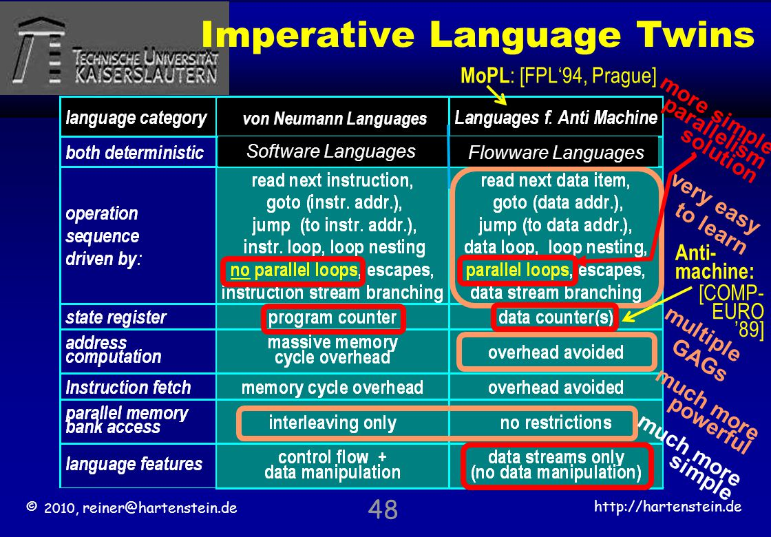 © 2010, reiner@hartenstein.de http://hartenstein.de TU Kaiserslautern 48 Imperative Language Twins very easy to learn multiple GAGs much more powerful