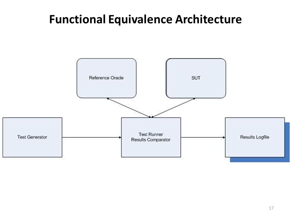 Functional Equivalence Architecture 17