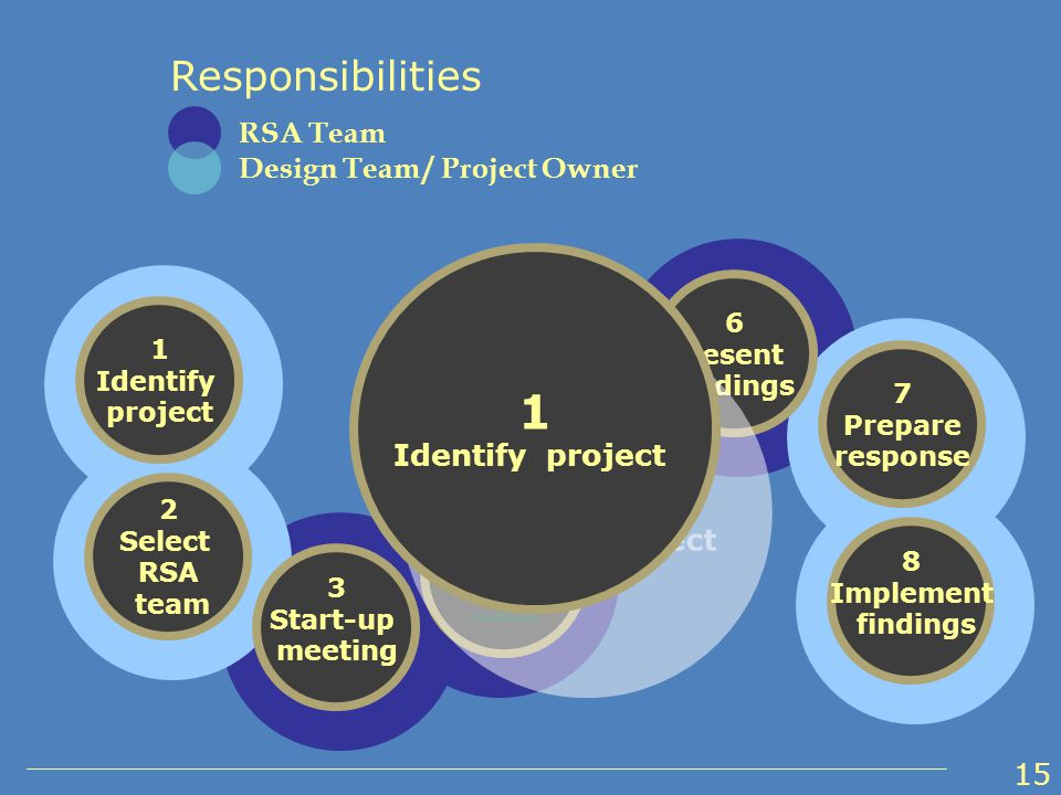 1 Identify project 2 Select RSA team 3 Start-up meeting 4 Perform field reviews under various conditions 5 Conduct audit analysis and prepare report of findings 6 Present findings 7 Prepare response 8 Implement findings Responsibilities RSA Team Design Team / Project Owner 1 Identify project 1 Identify project 15