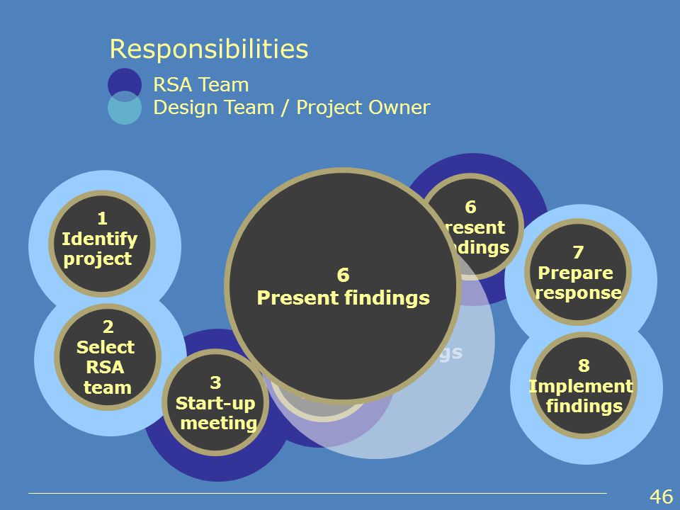 1 Identify project 2 Select RSA team 3 Start-up meeting 4 Perform field reviews under various conditions 5 Conduct audit analysis and prepare report of findings 6 Present findings 7 Prepare response 8 Implement findings Responsibilities RSA Team Design Team / Project Owner 6 Present findings 6 Present findings 46