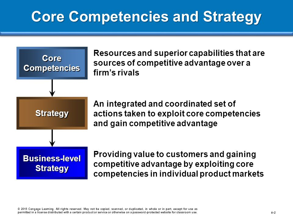 Core Competencies and Strategy © 2015 Cengage Learning. All rights reserved. May not be copied, scanned, or duplicated, in whole or in part, except fo