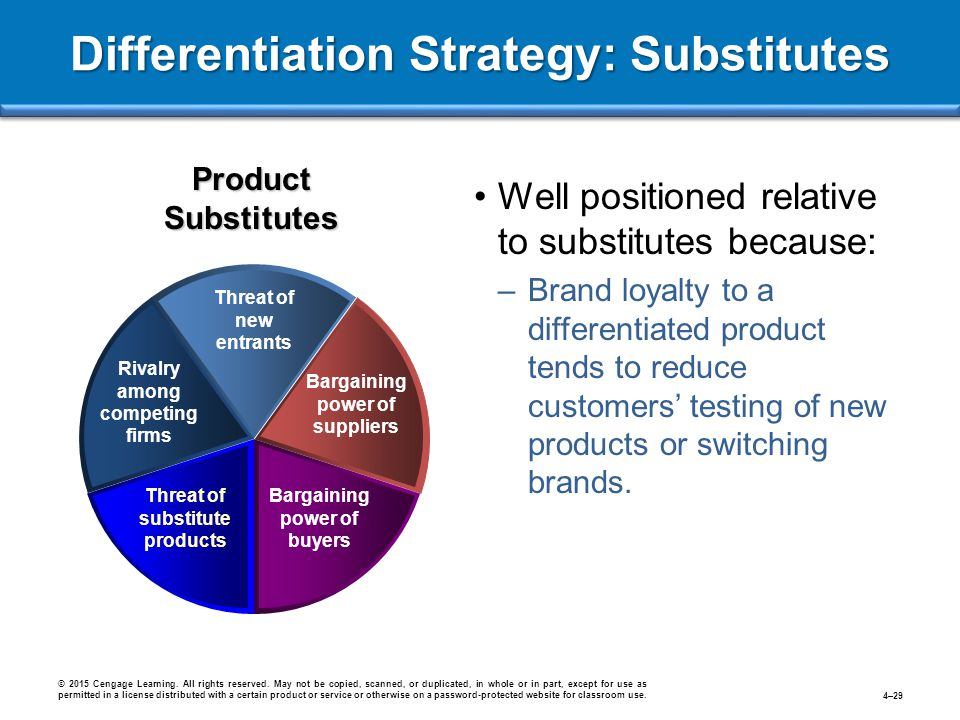Differentiation Strategy: Substitutes © 2015 Cengage Learning. All rights reserved. May not be copied, scanned, or duplicated, in whole or in part, ex