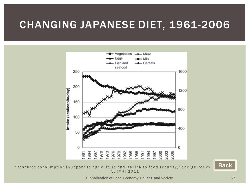 Globalisation of Food: Economy, Politics, and Society 57 CHANGING JAPANESE DIET, 1961-2006 Resource consumption in Japanese agriculture and its link to food security, Energy Policy, Vol.