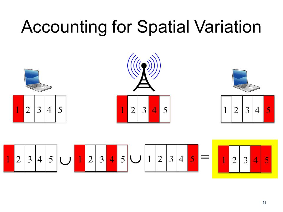 Accounting for Spatial Variation 11 1 2345 1 2345 1 2345  = 1 2345 1 2345 1 2345  1 2345