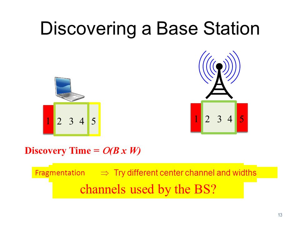 Discovering a Base Station 13 Can we optimize this discovery time.