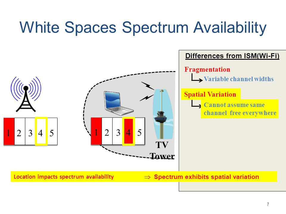 White Spaces Spectrum Availability Differences from ISM(Wi-Fi) 7 Fragmentation Variable channel widths 1 2345 Location impacts spectrum availability 