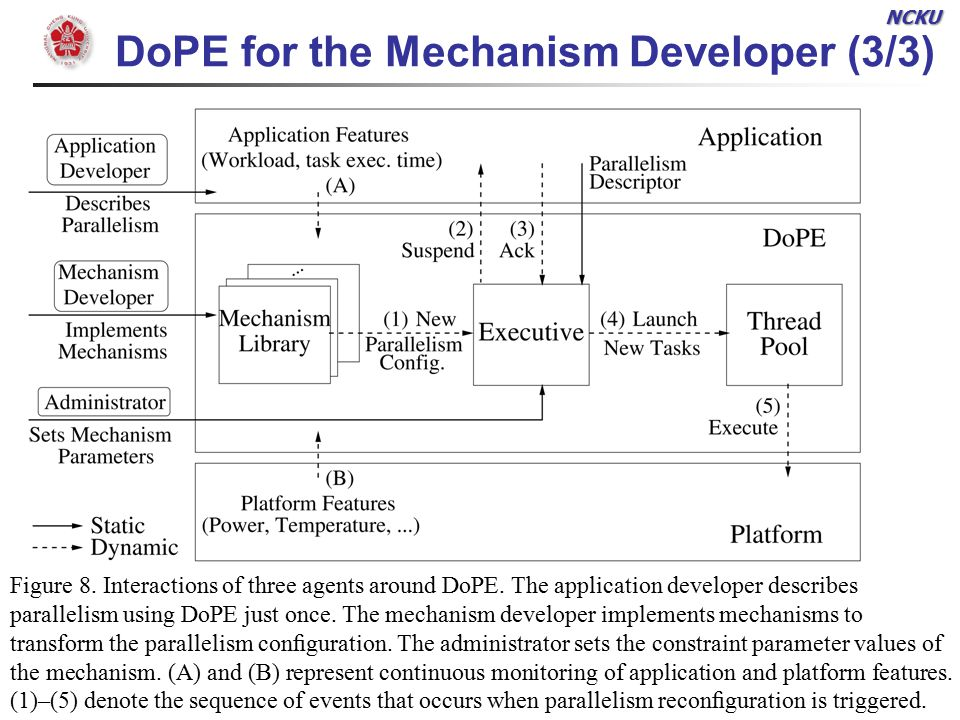 NCKU Chen, Pin Chieh SoC & ASIC Lab 22 DoPE for the Mechanism Developer (3/3) aa Figure 8.