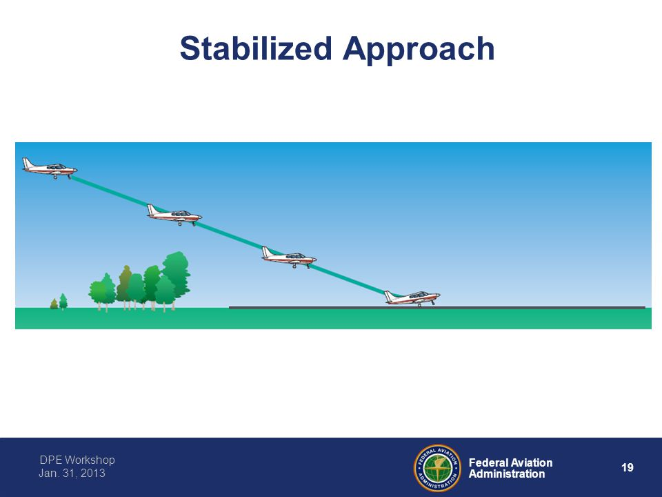 19 Federal Aviation Administration DPE Workshop Jan. 31, 2013 Stabilized Approach FAA-H-8083-3A Airplane Flying Handbook