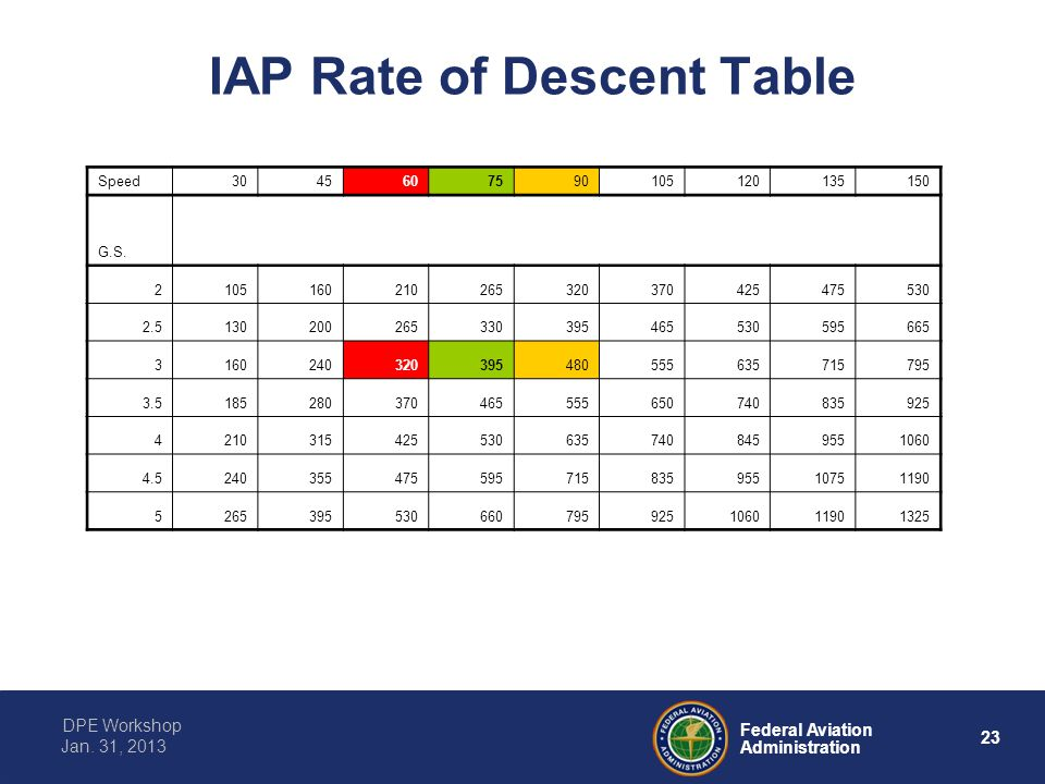 23 Federal Aviation Administration DPE Workshop Jan. 31, 2013 IAP Rate of Descent Table Speed3045607590105120135150 G.S. 2105160210265320370425475530