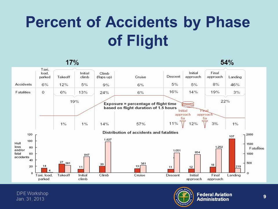 9 Federal Aviation Administration DPE Workshop Jan. 31, 2013 Percent of Accidents by Phase of Flight 17% 54%