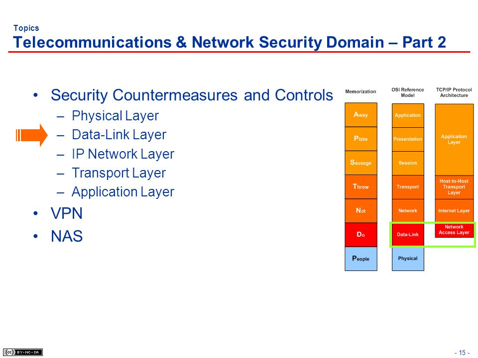 - 15 - Topics Telecommunications & Network Security Domain – Part 2 Security Countermeasures and Controls –Physical Layer –Data-Link Layer –IP Network Layer –Transport Layer –Application Layer VPN NAS
