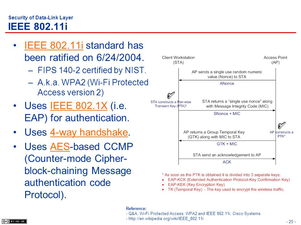 - 25 - Security of Data-Link Layer IEEE 802.11i IEEE 802.11i standard has been ratified on 6/24/2004.