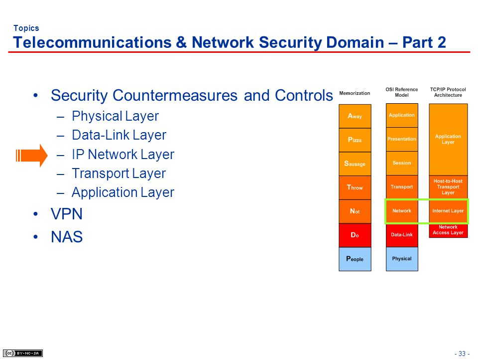 - 33 - Topics Telecommunications & Network Security Domain – Part 2 Security Countermeasures and Controls –Physical Layer –Data-Link Layer –IP Network Layer –Transport Layer –Application Layer VPN NAS