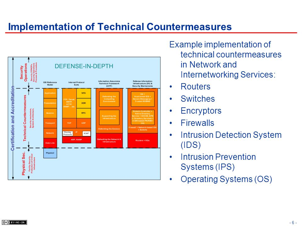 - 17 - Security Countermeasures & Controls Security of Data-Link Layer Confidentiality and Integrity of Data-Link Layer SLIP (Serial Line Internet Protocol) PPP (Point-to-Point Protocol) L2TP (Layer 2 Tunnel Protocol) Link Encryption (i.e.