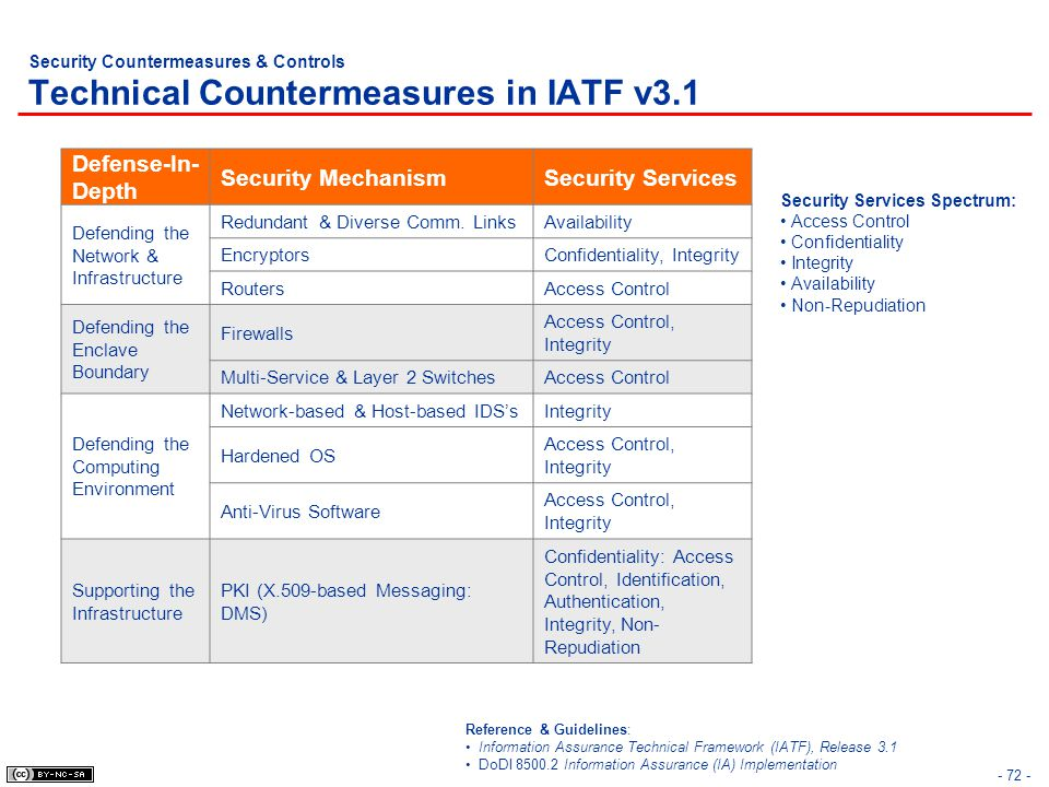 - 72 - Security Countermeasures & Controls Technical Countermeasures in IATF v3.1 Defense-In- Depth Security MechanismSecurity Services Defending the Network & Infrastructure Redundant & Diverse Comm.