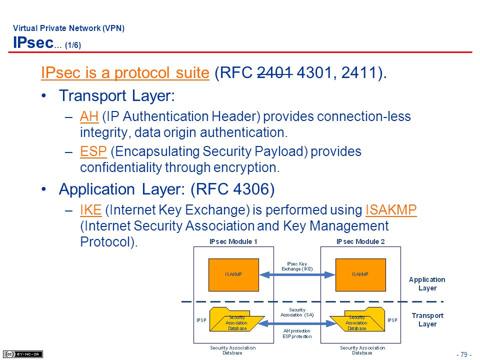 - 79 - Virtual Private Network (VPN) IPsec … (1/6) IPsec is a protocol suite (RFC 2401 4301, 2411).