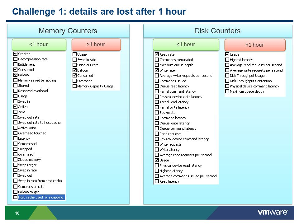 10 Challenge 1: details are lost after 1 hour <1 hour >1 hour Memory Counters <1 hour >1 hour Disk Counters