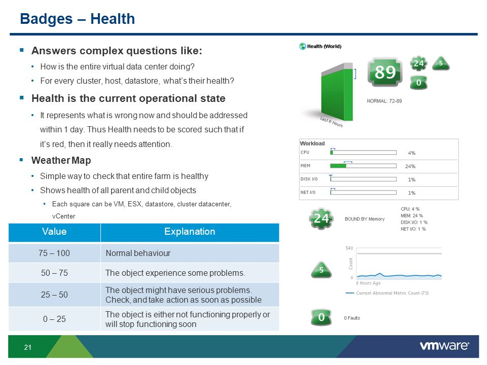 21 Badges – Health  Answers complex questions like: How is the entire virtual data center doing.