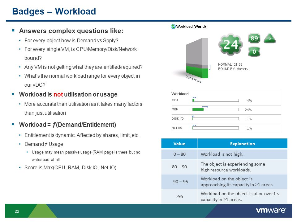 22 Badges – Workload  Answers complex questions like: For every object how is Demand vs Spply.