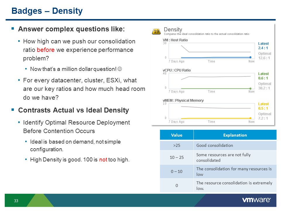 33 Badges – Density  Answer complex questions like: How high can we push our consolidation ratio before we experience performance problem.