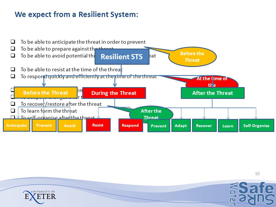 We expect from a Resilient System:  To be able to anticipate the threat in order to prevent  To be able to prepare against the threat  To be able t