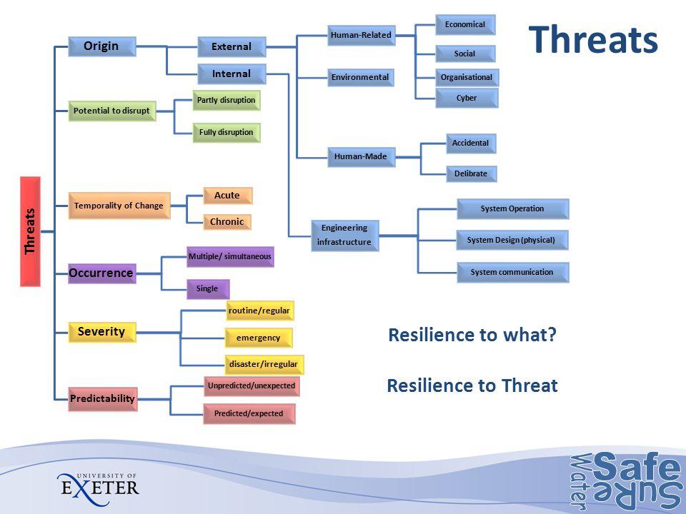 Threats Origin External Human-Related Economical Social Organisational Cyber Environmental Human-Made Accidental Delibrate Internal Engineering infras