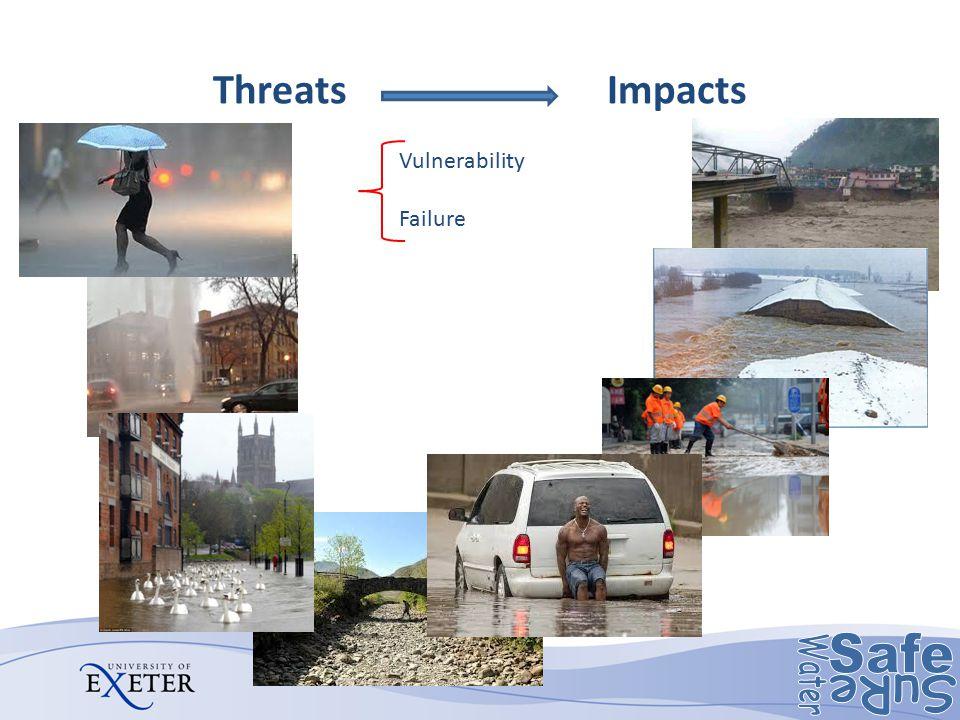 Threats Impacts Vulnerability Failure