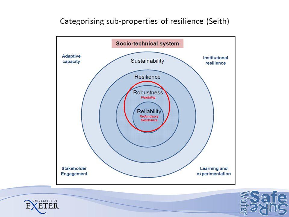 Categorising sub-properties of resilience (Seith) 47